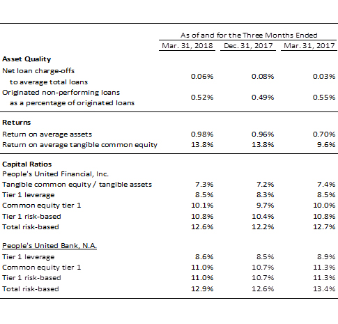 Table reporting earnings for the first quarter of 2018 for People's United Bank