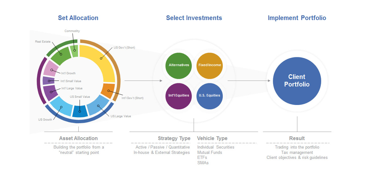 A colorful infographic illustrating the process used by People's United Advisors to build customized investment plans