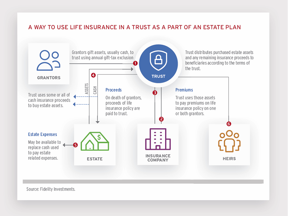 Life Insurance As A Tax Planning Tool Insights People S United Bank